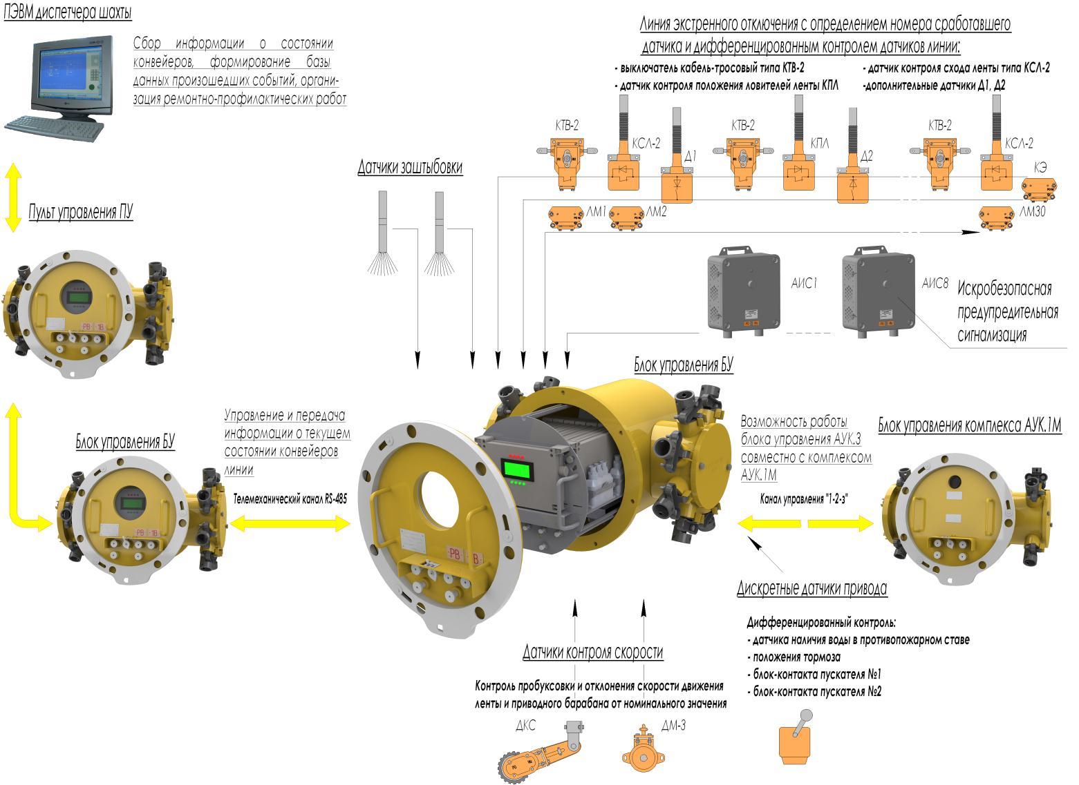 Схема управления конвейером 2